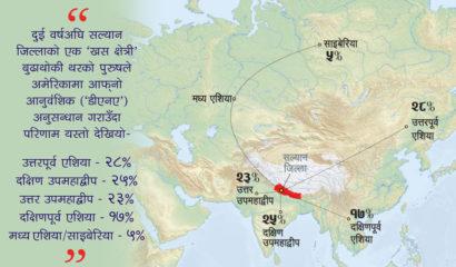 काे हुन् नेपालीका पूर्वज ?