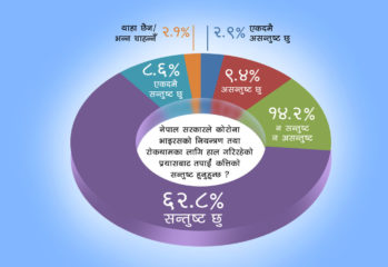 नागरिक सर्वेक्षण: कसरी सरकारको कामबाट ७१.४ प्रतिशत सन्तुष्ट ?
